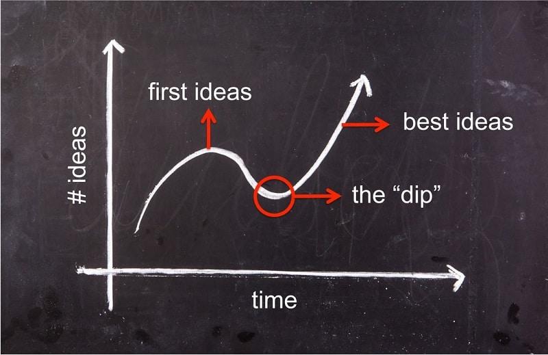 Source: https://medium.com/qurvz/the-best-ideas-show-up-after-the-dip-c9c7c1dac732