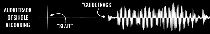 Guide track with slate