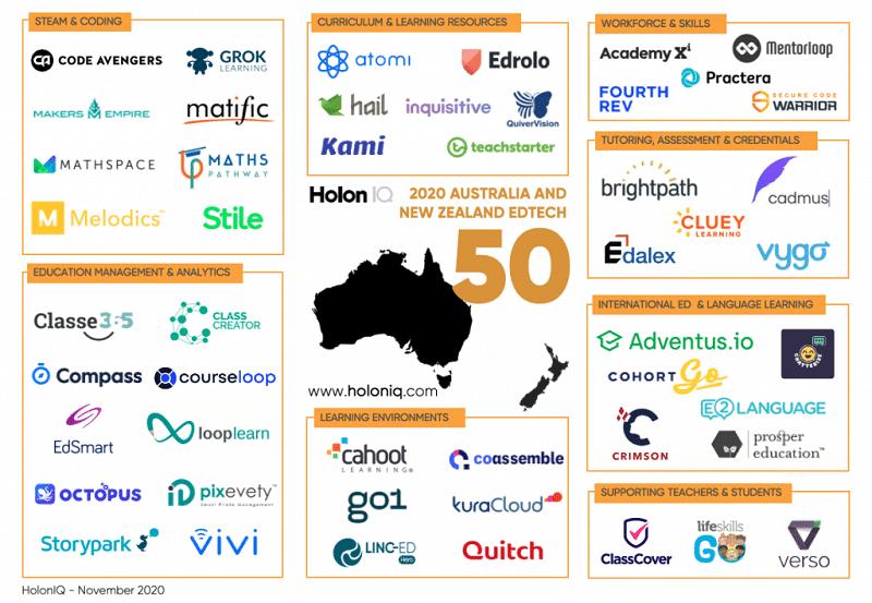Australia and New Zealand EdTech 50
