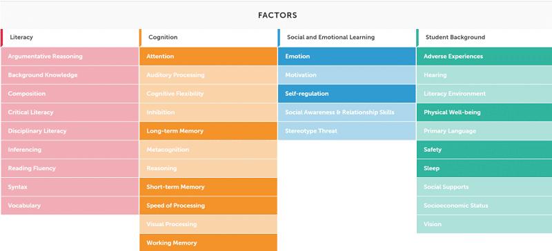 Literacy factors grades 7-12