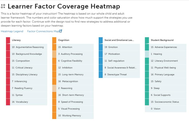 Learner Factor Coverage Heatmap