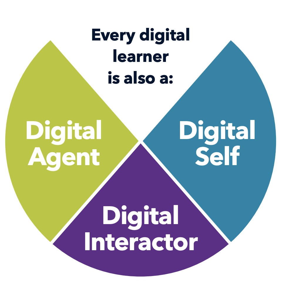 ISTE New Digital Citizenship Model