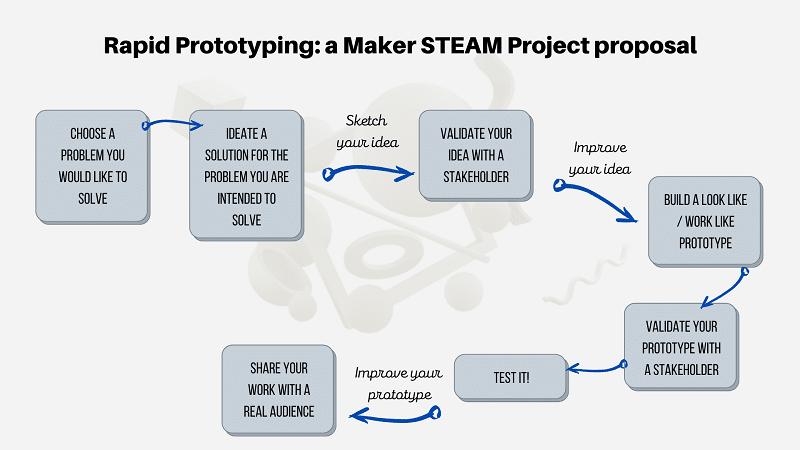 Rapid Prototyping - a Maker STEAM Project proposal - Calderón, 2020